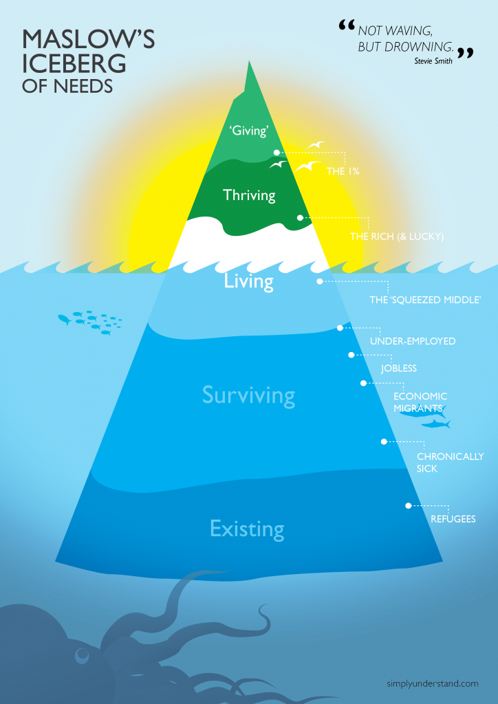 maslow's iceberg of needs - not waving